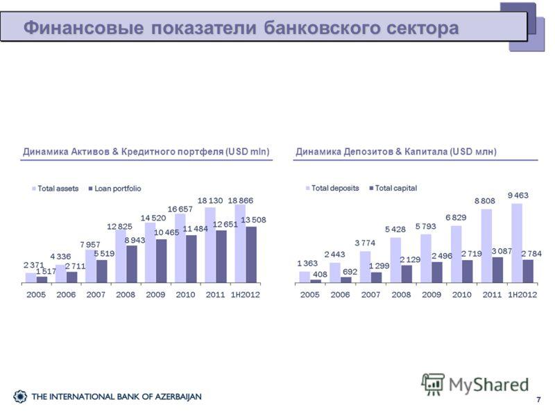 Финансовые показатели банковского сектора 7 Динамика Активов & Кредитного портфеля (USD mln)Динамика Депозитов & Капитала (USD млн)