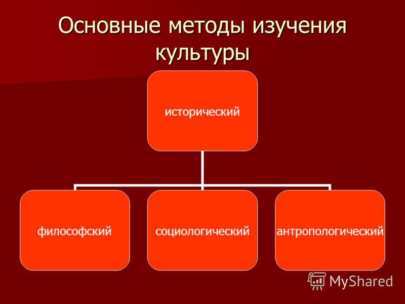 Основные методы изучения культуры исторический философскийсоциологическийантропологический