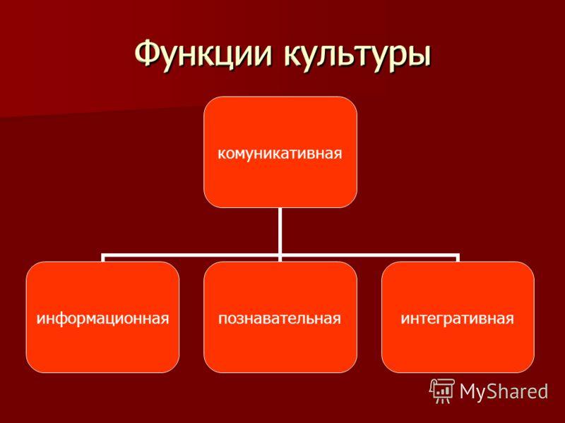 Функции культуры комуникативная информационнаяпознавательнаяинтегративная