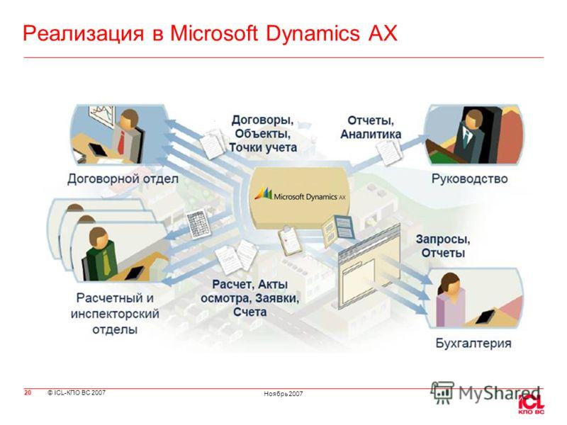 © ICL-КПО ВС 2007 Ноябрь 2007 Реализация в Microsoft Dynamics AX 20