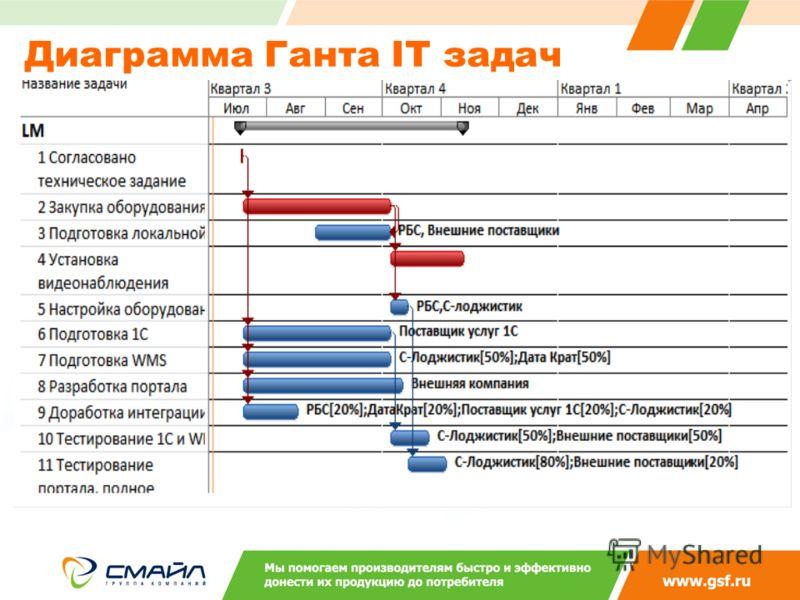Диаграмма Ганта IT задач