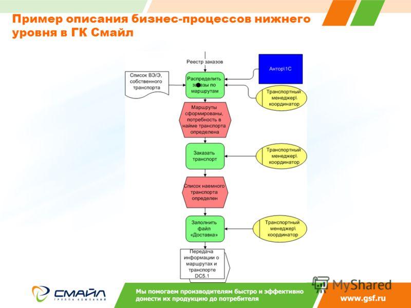 Пример описания бизнес-процессов нижнего уровня в ГК Смайл