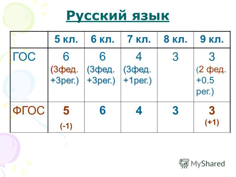 Русский язык 5 кл.6 кл.7 кл.8 кл.9 кл. ГОС6 (3фед. +3рег.) 6 (3фед. +3рег.) 4 (3фед. +1рег.) 33 ( 2 фед. +0.5 рег.) ФГОС5 (-1) 6433 (+1)