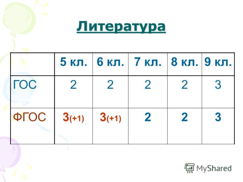 Литература 5 кл.6 кл.7 кл.8 кл.9 кл. ГОС22223 ФГОС3 (+1) 223