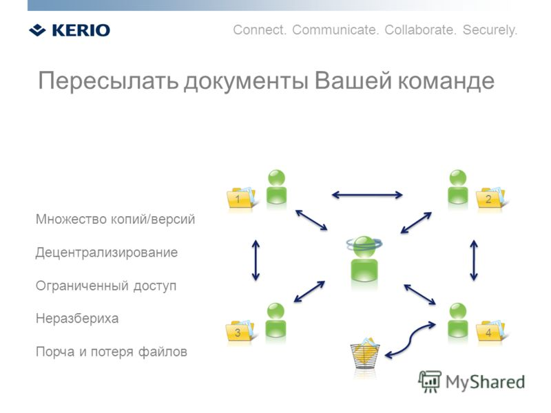 Connect. Communicate. Collaborate. Securely. Пересылать документы Вашей команде Множество копий/версий Децентрализирование Ограниченный доступ Неразбериха Порча и потеря файлов 12 43