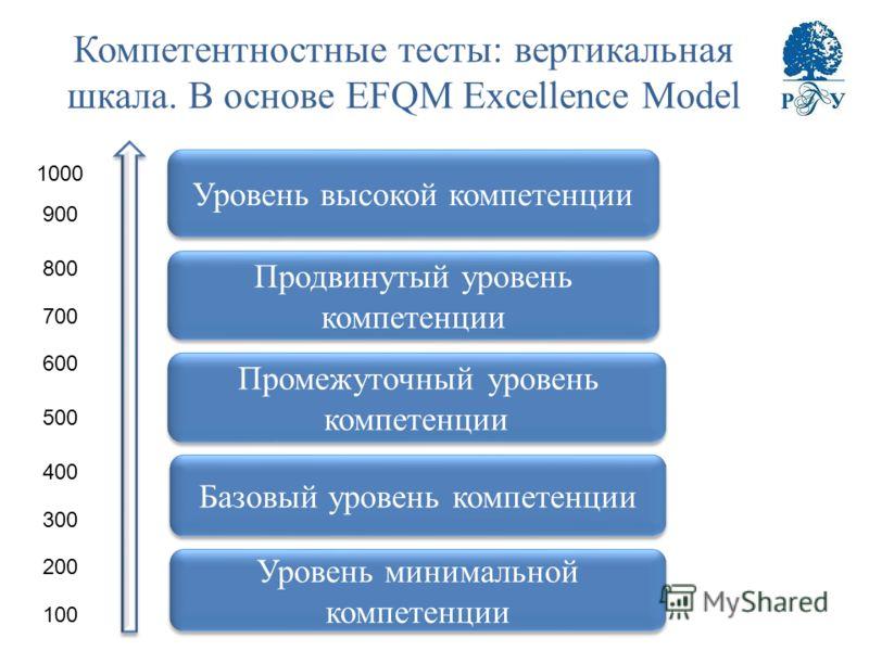 Компетентностные тесты: вертикальная шкала. В основе EFQM Excellence Model Уровень минимальной компетенции Базовый уровень компетенции Промежуточный уровень компетенции Продвинутый уровень компетенции Уровень высокой компетенции 100 200 300 400 500 6