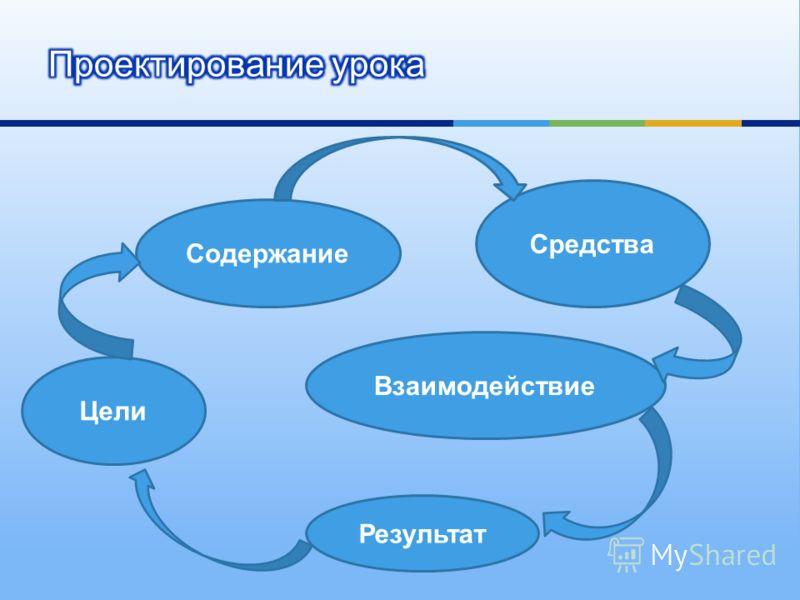 Цели Содержание Средства Взаимодействие Результат