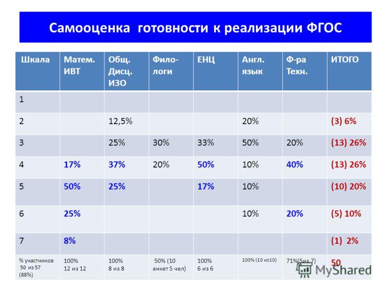 Самооценка готовности к реализации ФГОС ШкалаМатем. ИВТ Общ. Дисц. ИЗО Фило- логи ЕНЦАнгл. язык Ф-ра Техн. ИТОГО 1 212,5%20%(3) 6% 325%30%33%50%20%(13) 26% 417%37%20%50%10%40%(13) 26% 550%25%17%10%(10) 20% 625%10%20%(5) 10% 78%(1) 2% % участников 50