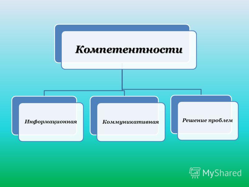 Компетентности ИнформационнаяКоммуникативнаяРешение проблем