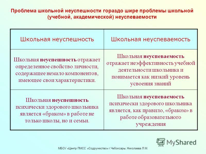 МБОУ «Центр ПМСС «Содружество» г.Чебоксары, Николаева Л.М. Школьная неуспешностьШкольная неуспеваемость Школьная неуспешность отражает определенное свойство личности, содержащее немало компонентов, имеющее свои характеристики. Школьная неуспеваемость
