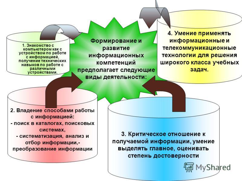 Формирование и развитие информационных компетенций предполагает следующие виды деятельности: 1. Знакомство с компьютером как с устройством по работе с информацией, получение технических навыков по работе с различными устройствами. 2. Владение способа