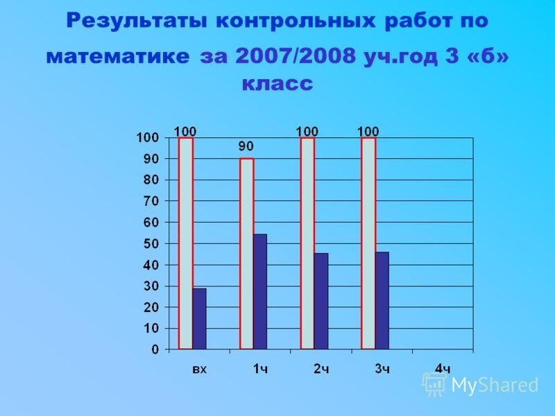 Результаты контрольных работ по математике за 2007/2008 уч.год 3 «б» класс