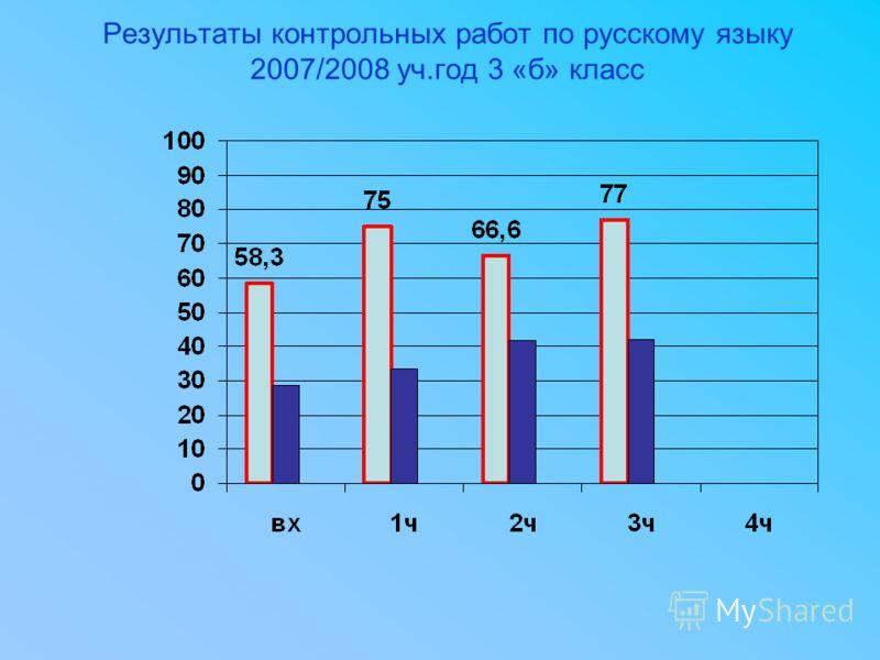 Результаты контрольных работ по русскому языку 2007/2008 уч.год 3 «б» класс