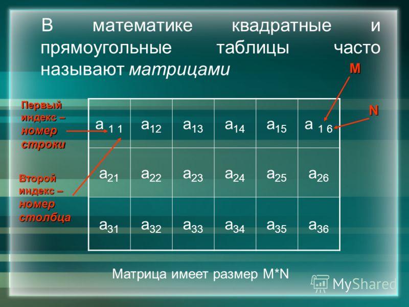 В математике квадратные и прямоугольные таблицы часто называют матрицами а 1 1 а 12 а 13 а 14 а 15 а 1 6 а 21 а 22 а 23 а 24 а 25 а 26 а 31 а 32 а 33 а 34 а 35 а 36 Первый индекс – номерстроки Второй номерстолбца М N Матрица имеет размер М*N