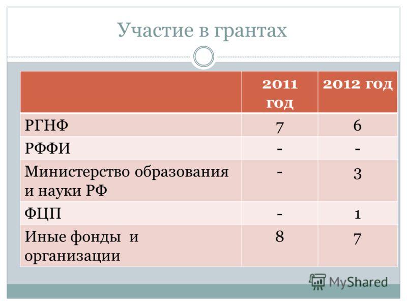Участие в грантах 2011 год 2012 год РГНФ76 РФФИ-- Министерство образования и науки РФ -3 ФЦП-1 Иные фонды и организации 87