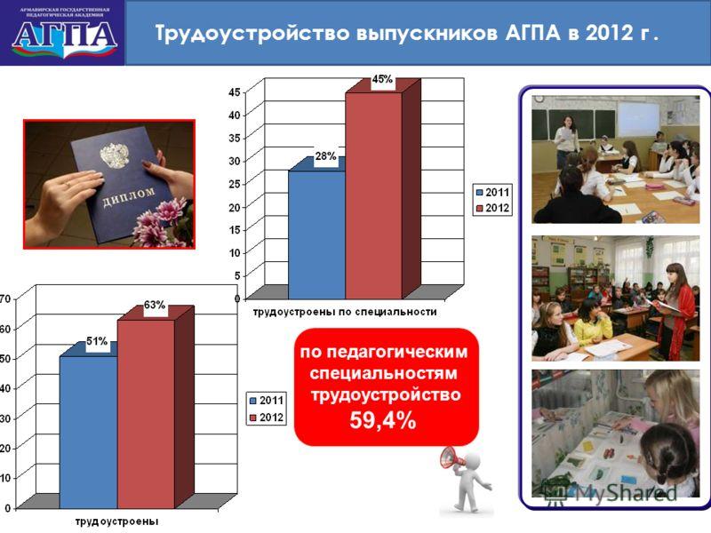 Трудоустройство выпускников АГПА в 2012 г. по педагогическим специальностям трудоустройство 59,4%