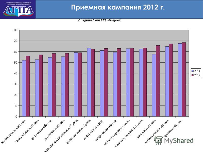 Приемная кампания 2012 г.
