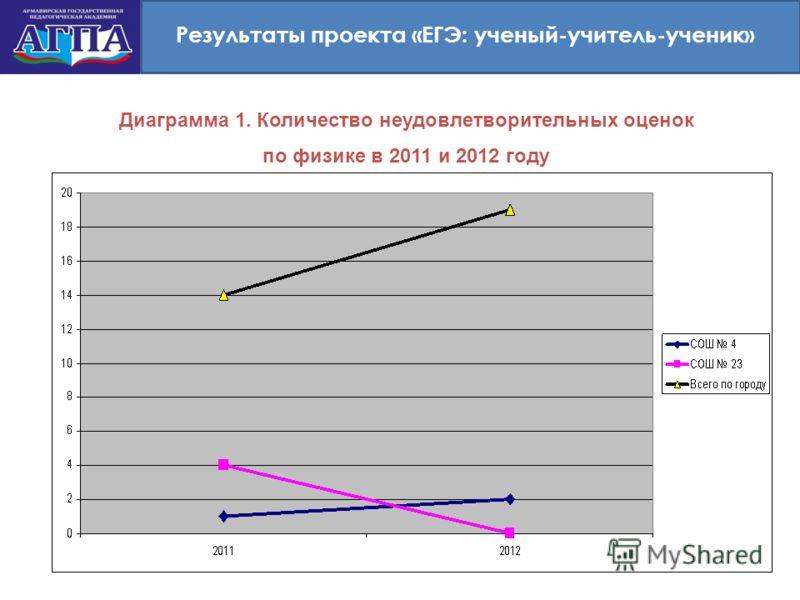 Результаты проекта «ЕГЭ: ученый-учитель-ученик» Диаграмма 1. Количество неудовлетворительных оценок по физике в 2011 и 2012 году