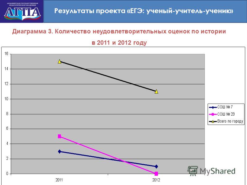 Результаты проекта «ЕГЭ: ученый-учитель-ученик» Диаграмма 3. Количество неудовлетворительных оценок по истории в 2011 и 2012 году