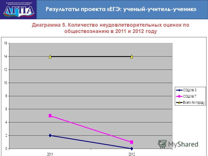 Результаты проекта «ЕГЭ: ученый-учитель-ученик» Диаграмма 5. Количество неудовлетворительных оценок по обществознанию в 2011 и 2012 году