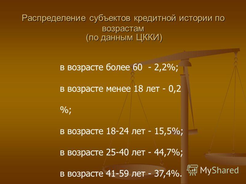 (по данным ЦККИ) Распределение субъектов кредитной истории по возрастам в возрасте более 60 - 2,2%; в возрасте менее 18 лет - 0,2 %; в возрасте 18-24 лет - 15,5%; в возрасте 25-40 лет - 44,7%; в возрасте 41-59 лет - 37,4%.