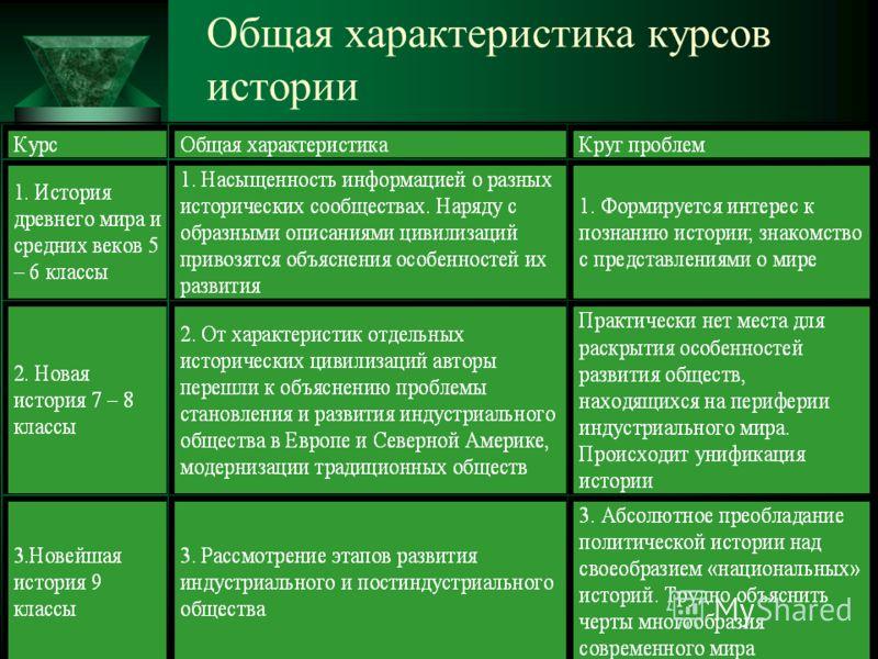 7 Общая характеристика курсов истории