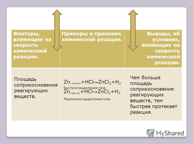 Факторы, влияющие на скорость химической реакции. Примеры и признаки химической реакции. Выводы, об условиях, влияющих на скорость химической реакции. Площадь соприкосновения реагирующих веществ. Zn ( порошок) +HCl ZnCl 2 +H 2 Быстрое выделение газа