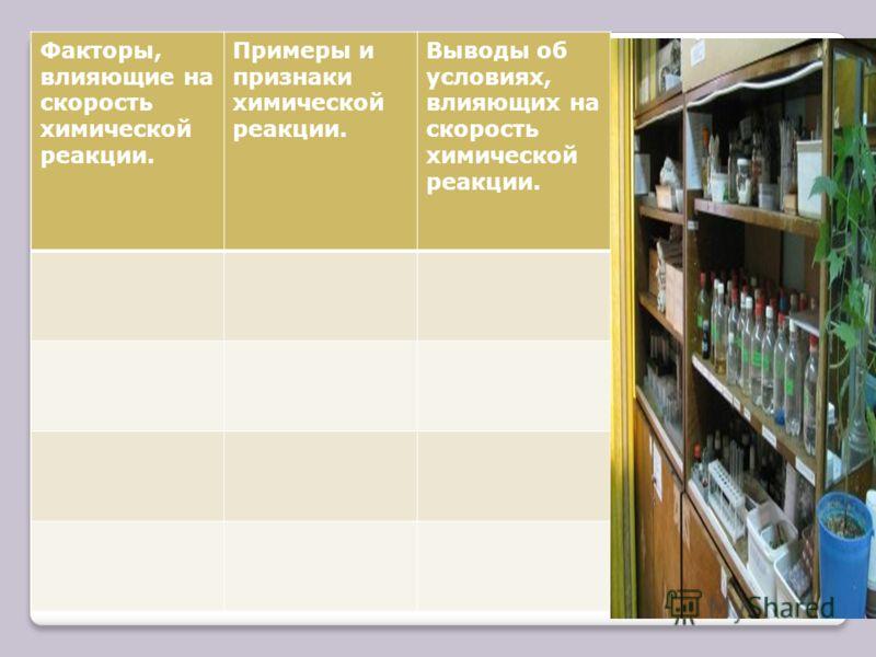 Факторы, влияющие на скорость химической реакции. Примеры и признаки химической реакции. Выводы об условиях, влияющих на скорость химической реакции.