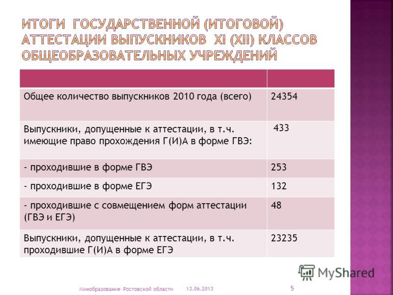 Общее количество выпускников 2010 года (всего)24354 Выпускники, допущенные к аттестации, в т.ч. имеющие право прохождения Г(И)А в форме ГВЭ: 433 - проходившие в форме ГВЭ253 - проходившие в форме ЕГЭ132 - проходившие с совмещением форм аттестации (ГВ