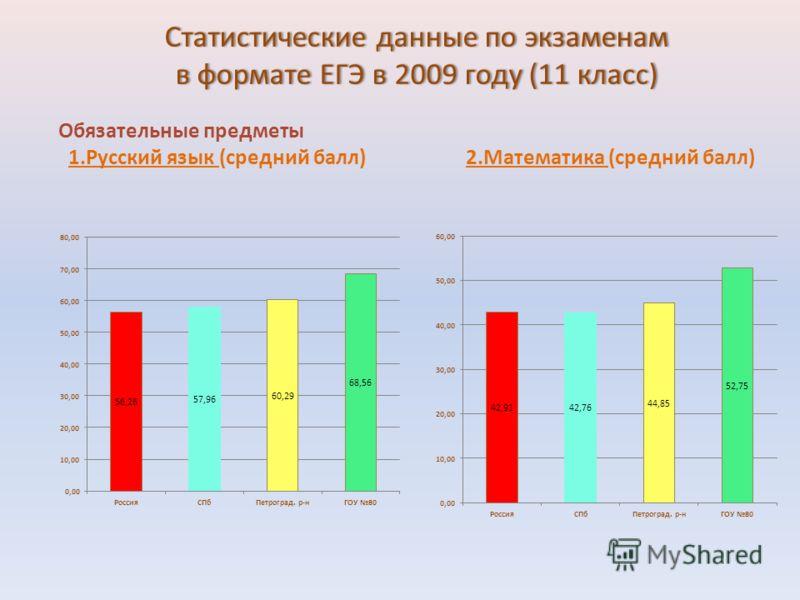 Статистические данные по экзаменам в формате ЕГЭ в 2009 году (11 класс) Обязательные предметы 1.Русский язык (средний балл) 2.Математика (средний балл)