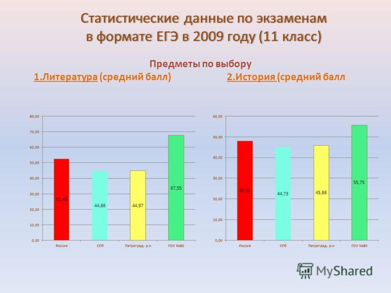 Статистические данные по экзаменам в формате ЕГЭ в 2009 году (11 класс) Предметы по выбору 1.Литература (средний балл) 2.История (средний балл