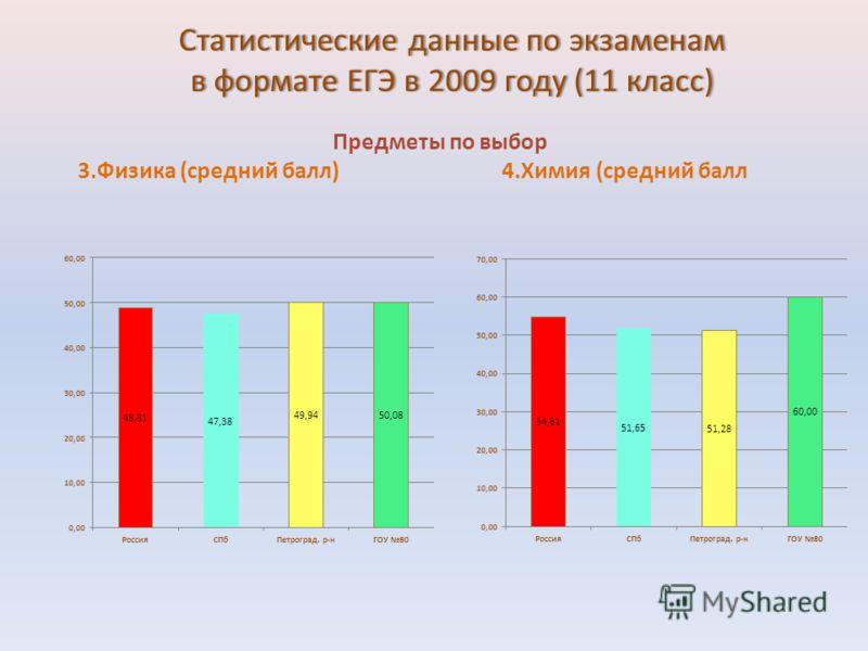 Статистические данные по экзаменам в формате ЕГЭ в 2009 году (11 класс) Предметы по выбор 3.Физика (средний балл) 4.Химия (средний балл