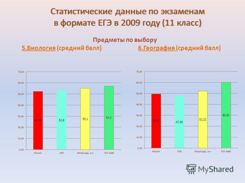Статистические данные по экзаменам в формате ЕГЭ в 2009 году (11 класс) Предметы по выбору 5.Биология (средний балл) 6.География (средний балл)