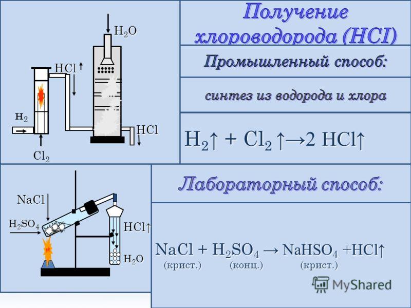 Фтороводородная кислота – плавиковая кислота Хлороводородная кислота – кислота – соляная кислота. Бромоводородная кислота - кислота - HFHFHFHF Иодоводороднаякислота HCl HBr HIHIHIHI СИЛАКИСЛОТУВЕЛИЧИВАЕТСЯ F )) +9 28 2 Cl ))) Cl ))) +17 8 8 B r ))))