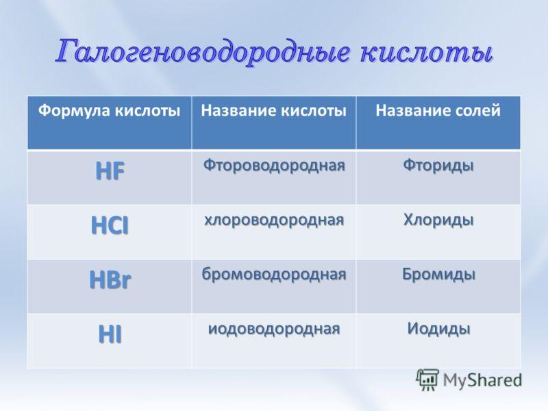Бесцветная жидкость, с резким запахом, дымит на воздухе М = ? HCl Лакмус – красный Свойства 1.Изменяетцветиндикаторов 2.Ме (до Н 2 ) 3.Основные оксиды оксиды 5.Соли (более слабых кислот) 4.Основания Домашнее задание: Составить уравнения реакций, подт