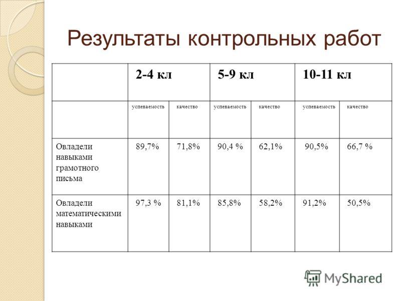 Результаты контрольных работ 2-4 кл5-9 кл10-11 кл успеваемостькачествоуспеваемостькачествоуспеваемостькачество Овладели навыками грамотного письма 89,7%71,8%90,4 %62,1% 90,5%66,7 % Овладели математическими навыками 97,3 %81,1%85,8%58,2%91,2%50,5%