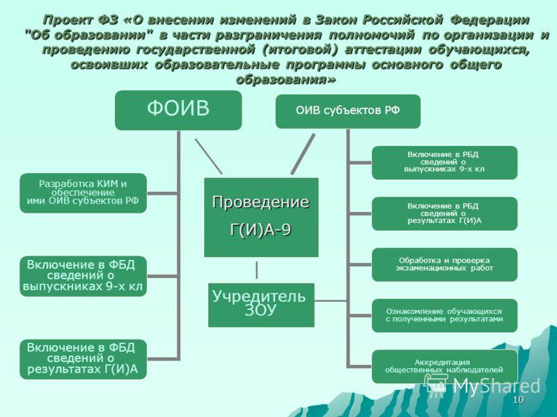 10 Проект ФЗ «О внесении изменений в Закон Российской Федерации