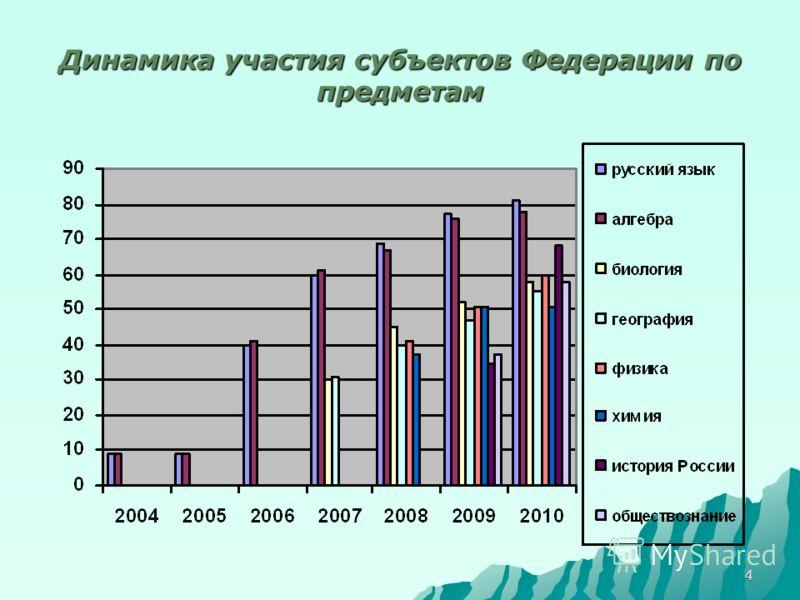 4 Динамика участия субъектов Федерации по предметам