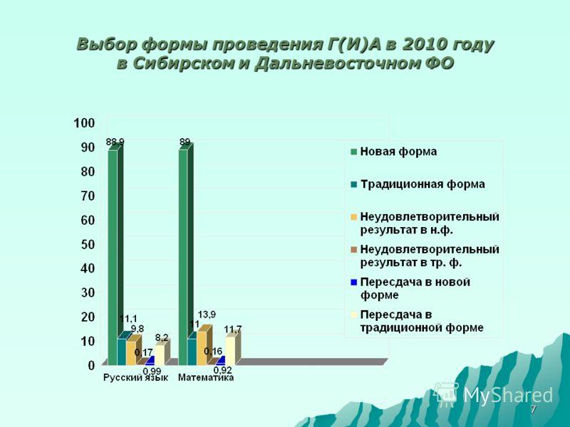 7 Выбор формы проведения Г(И)А в 2010 году в Сибирском и Дальневосточном ФО