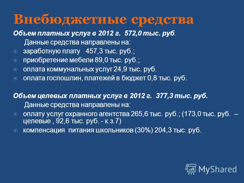 Внебюджетные средства Объем платных услуг в 2012 г. 572,0 тыс. руб. Данные средства направлены на: заработную плату 457,3 тыс. руб.; приобретение мебели 89,0 тыс. руб.; оплата коммунальных услуг 24,9 тыс. руб. оплата госпошлин, платежей в бюджет 0,8