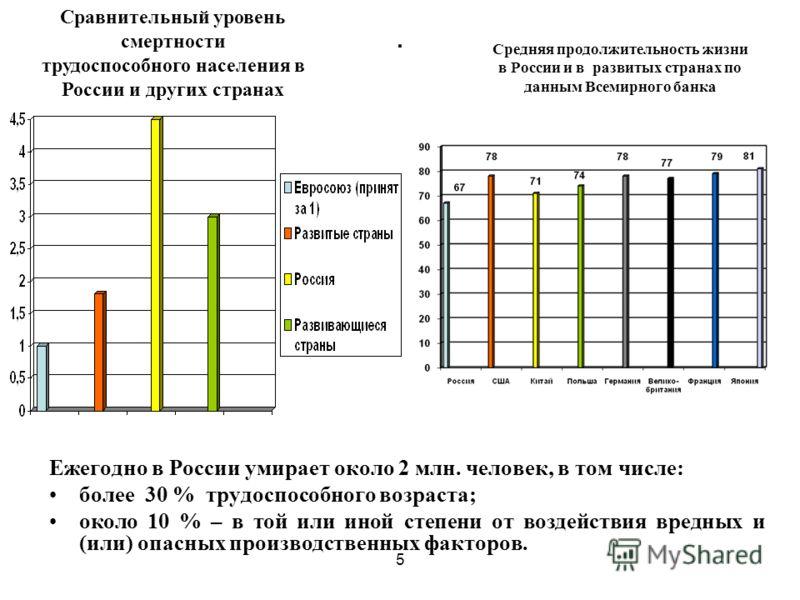 5. Ежегодно в России умирает около 2 млн. человек, в том числе: более 30 % трудоспособного возраста; около 10 % – в той или иной степени от воздействия вредных и (или) опасных производственных факторов. Сравнительный уровень смертности трудоспособног