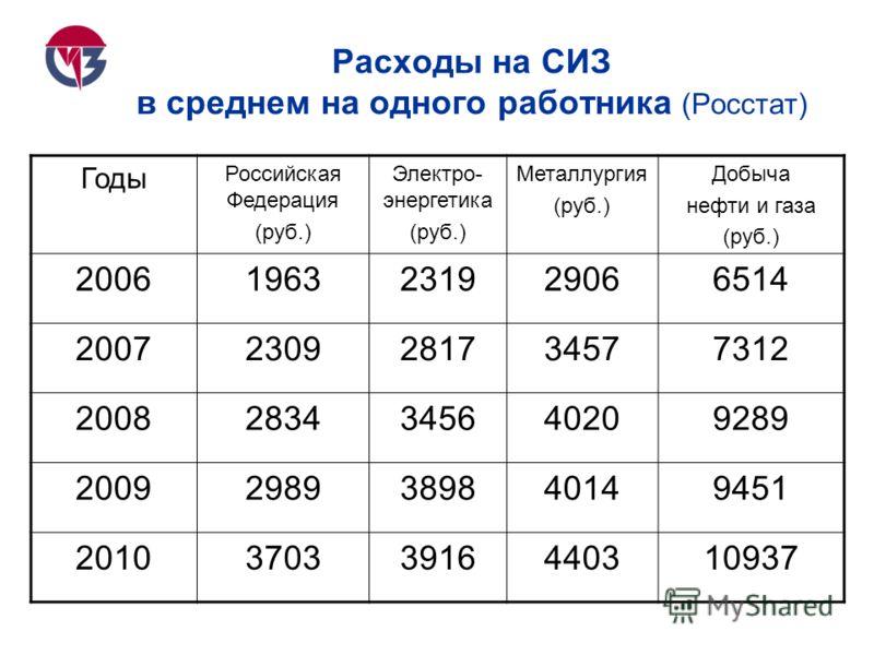 Расходы на СИЗ в среднем на одного работника (Росстат) Годы Российская Федерация (руб.) Электро- энергетика (руб.) Металлургия (руб.) Добыча нефти и газа (руб.) 20061963231929066514 20072309281734577312 20082834345640209289 20092989389840149451 20103