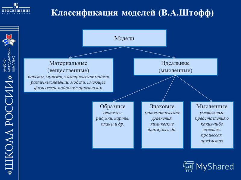 учебно- методический комплекc Классификация моделей (В.А.Штофф) Материальные (вещественные) макеты, муляжи, электрические модели различных явлений, модели, имеющее физическое подобие с оригиналом Идеальные (мысленные) Модели Мысленные умственные пред