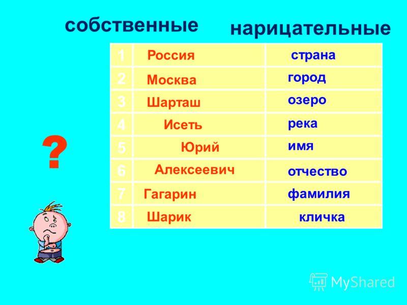 Открытие детьми нового знания 1.Работа в группах. Даются задания на карточках, где предлагается выбрать слова, какие относятся к собственным, а какие к нарицательным. 2. Проверка работ. 3. Вывод -Какие слова относятся к именам собственным, какие к им