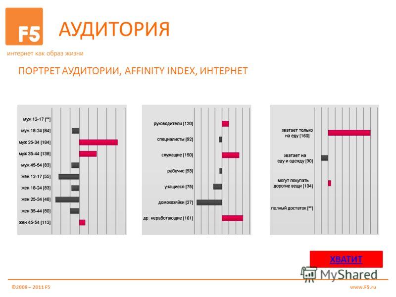 АУДИТОРИЯ ПОРТРЕТ АУДИТОРИИ, AFFINITY INDEX, ИНТЕРНЕТ ©2009 – 2011 F5www.F5.ru ХВАТИТ