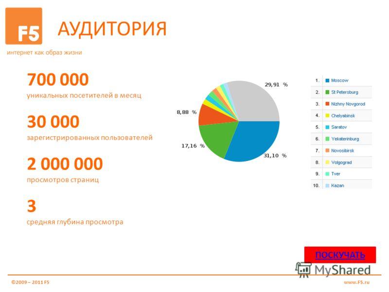 АУДИТОРИЯ 700 000 уникальных посетителей в месяц 30 000 зарегистрированных пользователей 2 000 000 просмотров страниц 3 средняя глубина просмотра ©2009 – 2011 F5www.F5.ru ПОСКУЧАТЬ