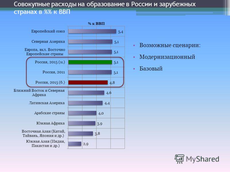 Совокупные расходы на образование в России и зарубежных странах в % к ВВП Возможные сценарии: Модернизационный Базовый