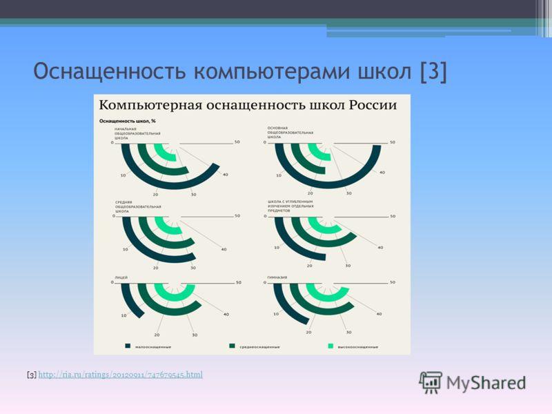 Оснащенность компьютерами школ [3] [3] http://ria.ru/ratings/20120911/747679545.htmlhttp://ria.ru/ratings/20120911/747679545.html