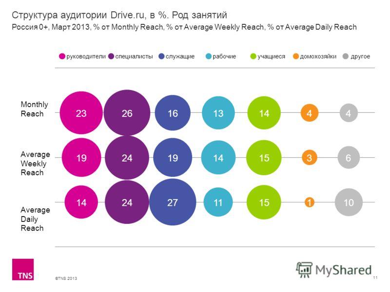 ©TNS 2013 X AXIS LOWER LIMIT UPPER LIMIT CHART TOP Y AXIS LIMIT Структура аудитории Drive.ru, в %. Род занятий 11 Monthly Reach Average Weekly Reach Average Daily Reach руководителиспециалистыслужащиерабочиеучащиесядомохозяйкидругое Россия 0+, Март 2