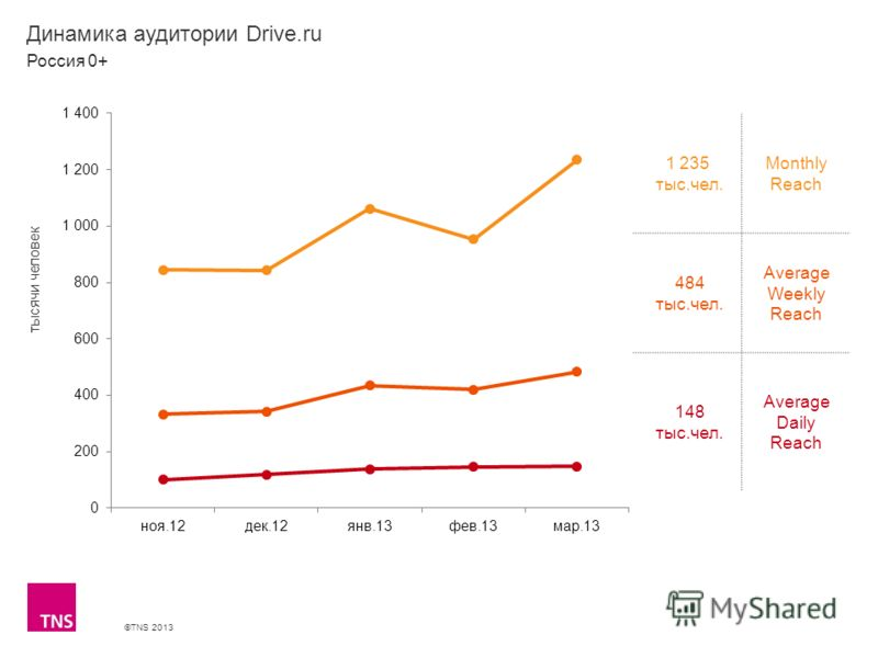 ©TNS 2013 X AXIS LOWER LIMIT UPPER LIMIT CHART TOP Y AXIS LIMIT Динамика аудитории Drive.ru 1 235 тыс.чел. Monthly Reach 484 тыс.чел. Average Weekly Reach 148 тыс.чел. Average Daily Reach Россия 0+ тысячи человек